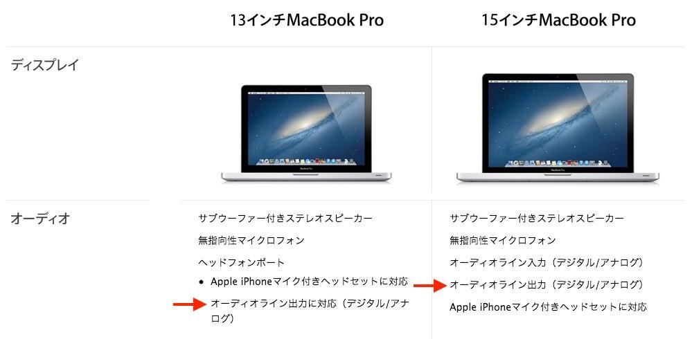 MacBook Proのアナログ・デジタルオーディオ出力