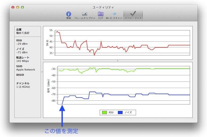 WiFi診断ユーティリティのノイズ