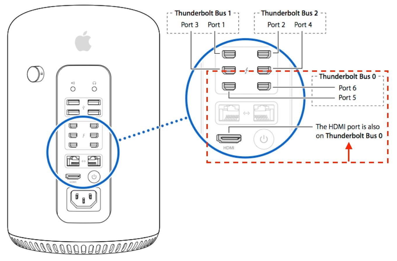 MacPro 2013のThunderbolt 2ポートとバス構成