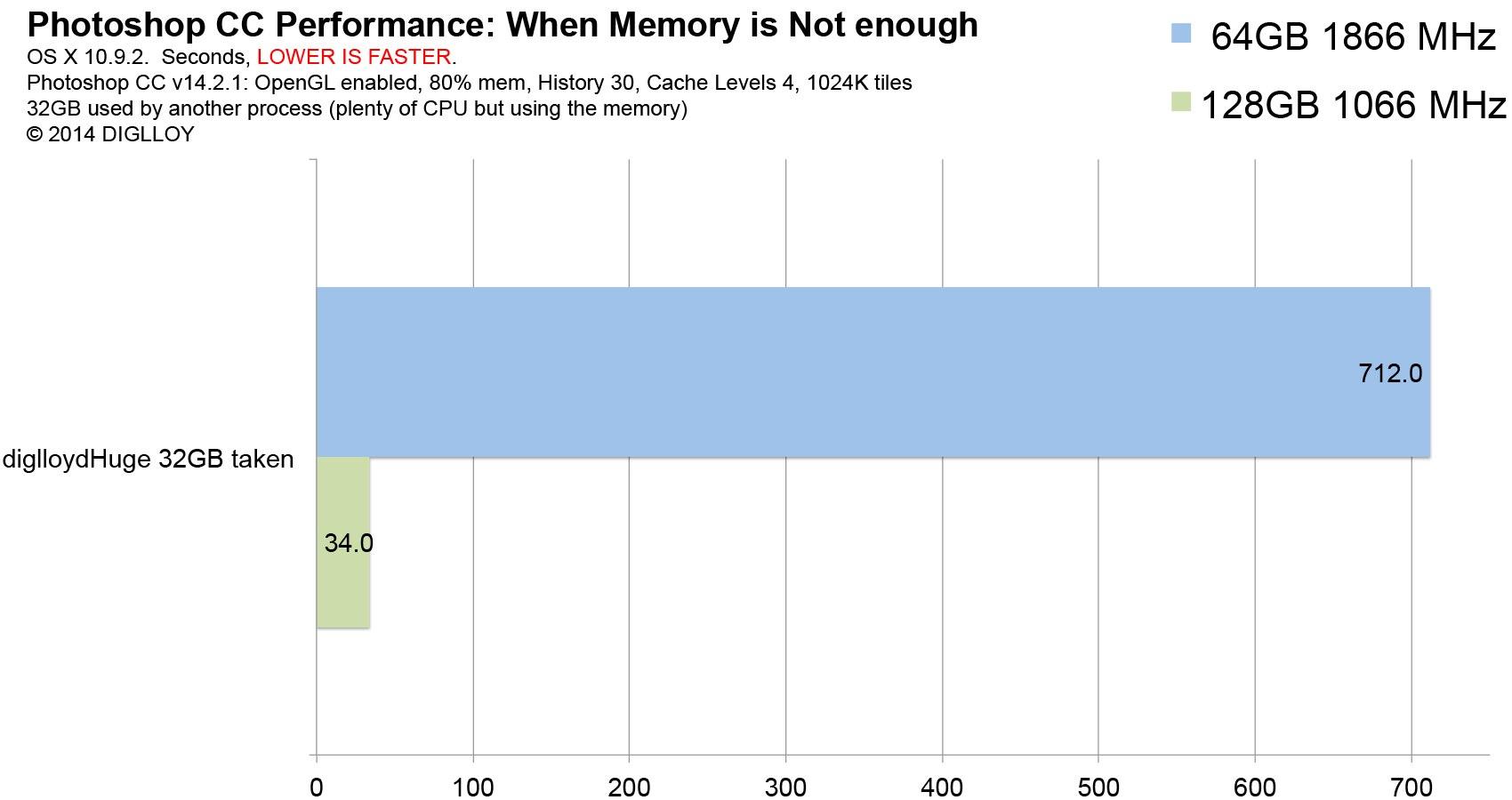 MacPro-Late2013-64GB-vs-128GB-PhotoshopCC-Little-Memory