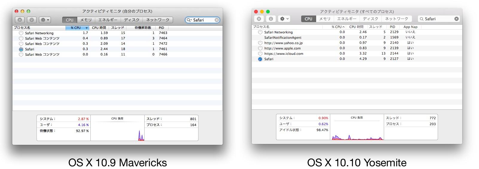 OS X 10.9 MavericksとOS X 10.10 YosemiteのSafari