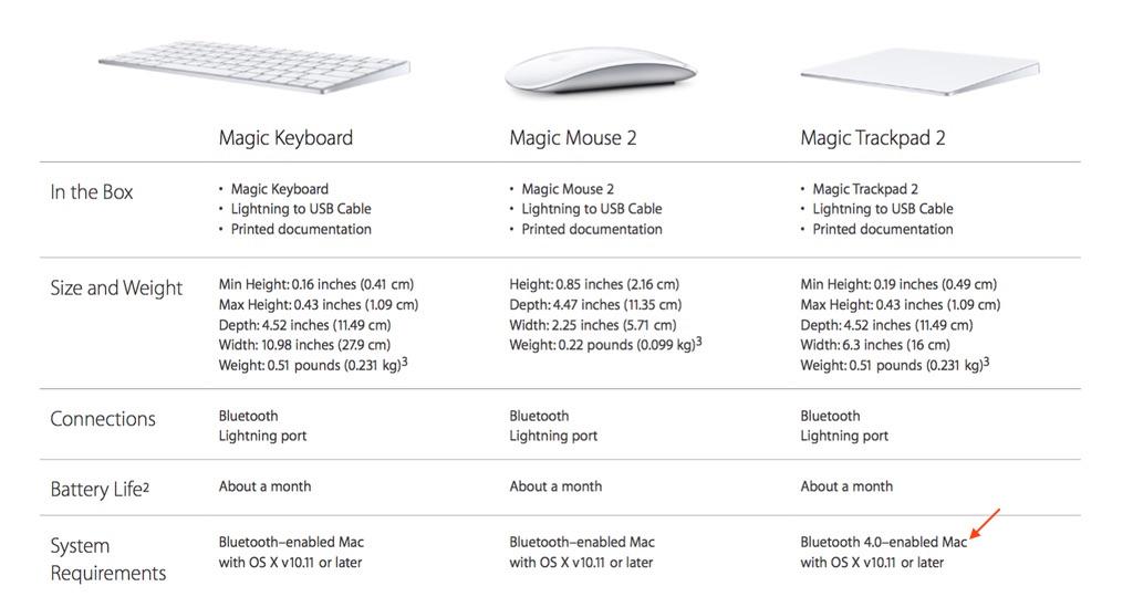 Magicデバイスのシステム要件