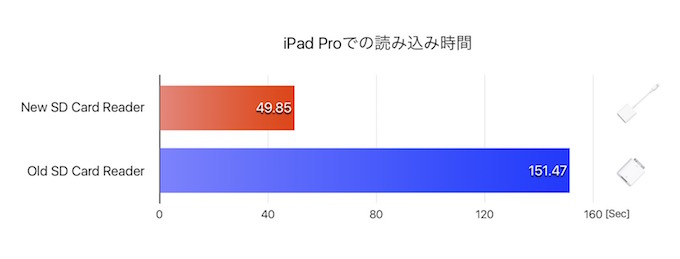 SD-Card-Benchmark-with-iPad-Pro