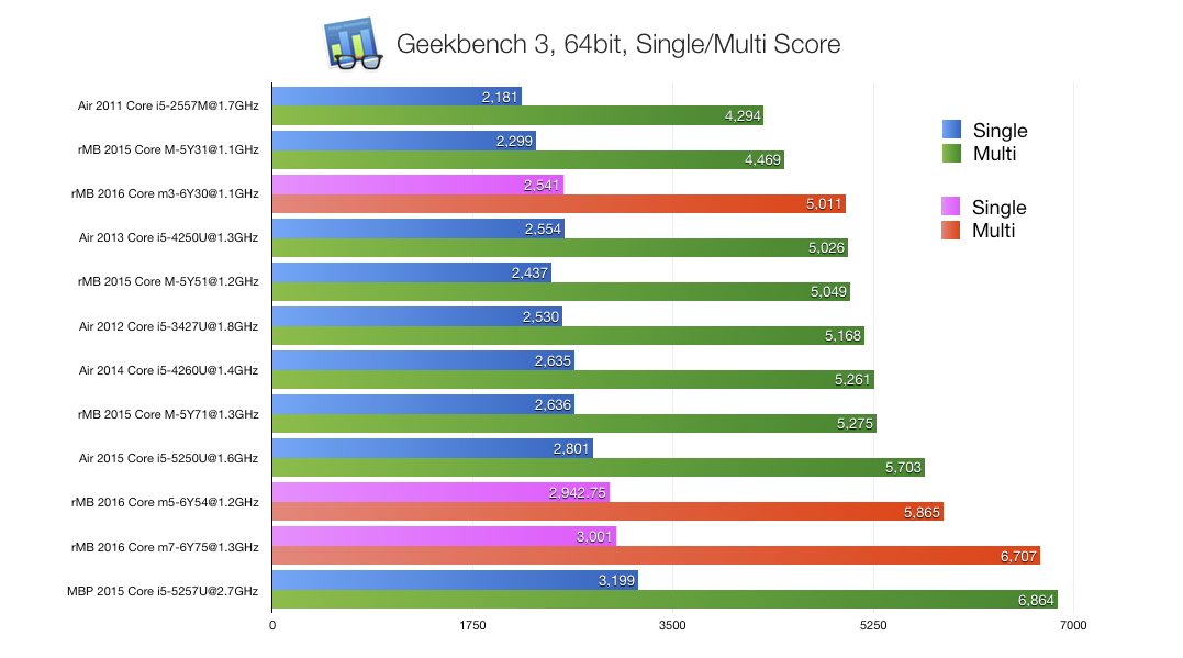 GeekBench-of-rMB-and-MBA-64bit-v4