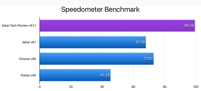 Safari Tech Preview v9.1.1 Speedometer
