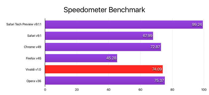 Safari-TP-Chrome-Vivaldi-Speedometer-benchmark
