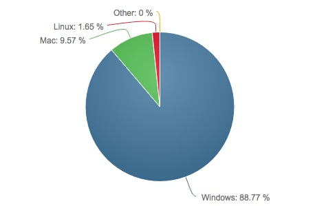 NetMarketShare-Desktop-OS-Market-Share