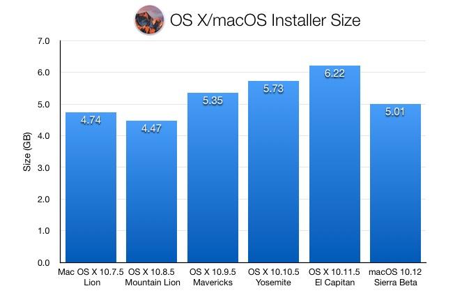 Mac-OS-X-Lion-to-Sierra-Installer-Size
