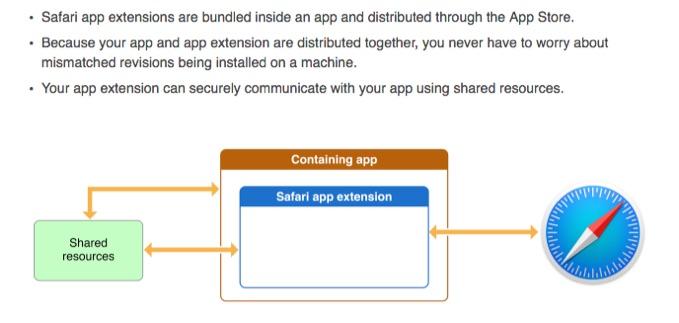 Safari-Extensions-distribute
