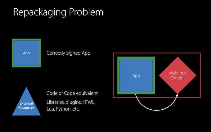 WWDC-2016-706-Repackaging-Attack