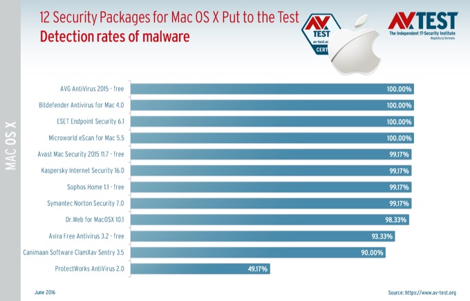 AV-TEST-12-Security-Packages-for-Mac-X-Test