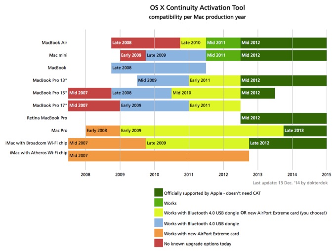 Continuity-CompatibilityChart-list