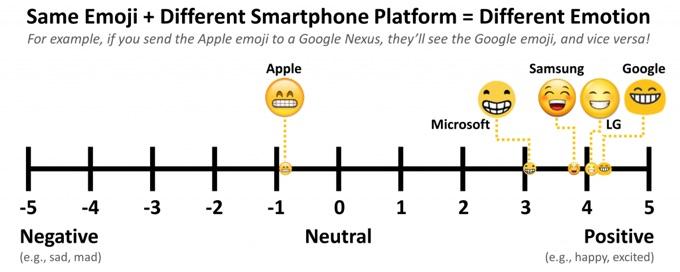 Happy-emoji-different