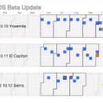 macOS 10.12 Sierraの正式リリースはYosemiteと同じ10月中旬に?