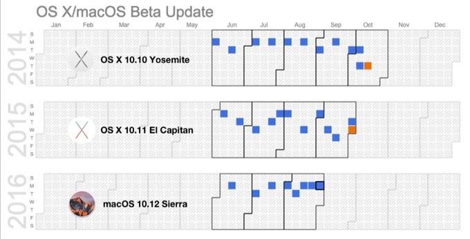 Yosemite-ElCapitan-Sierra-beta8-Calendar