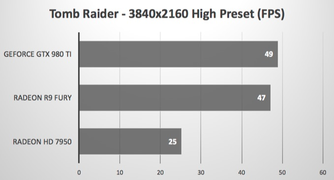 macOS-Sierra-beta-Tomb-Raider-AMD-R9-Fury-benchmark