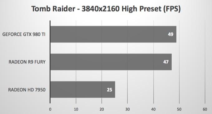 macOS-Sierra-beta-Tomb-Raider-AMD-R9-Fury-benchmark