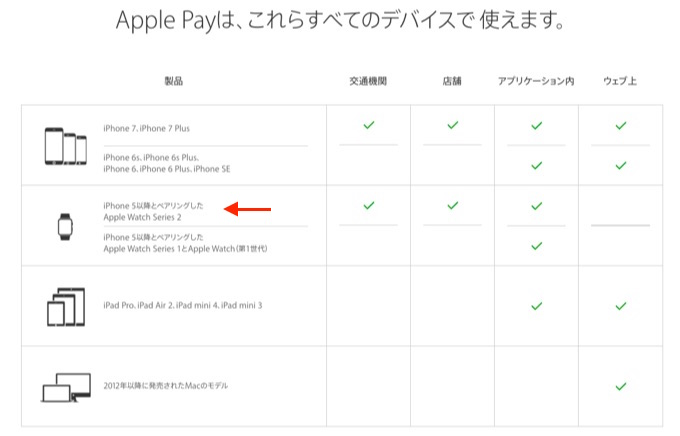 apple-pay-support-device
