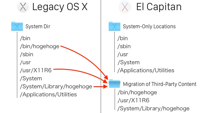 el-capitan-migration-of-third-party-content-hero