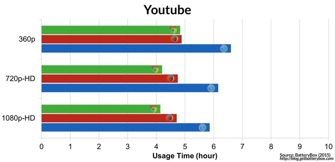Google-Chrome-Firefox-Safari-YouTube-benchmark