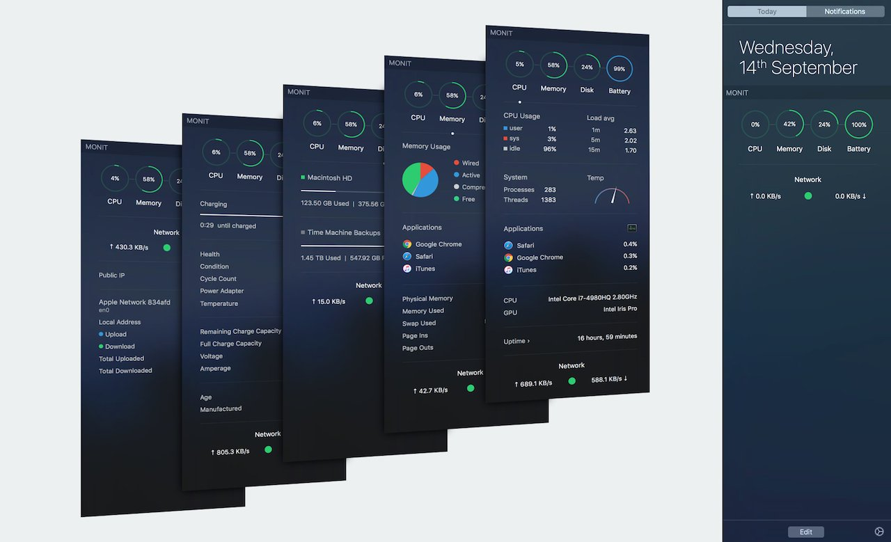MONIT for Mac