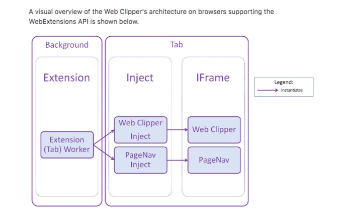 Safari-OneNote-WebClip-API