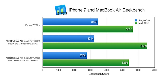iphone7-and-macbook-air-geekbench