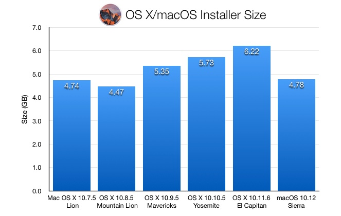 macos-sierra-installer-size
