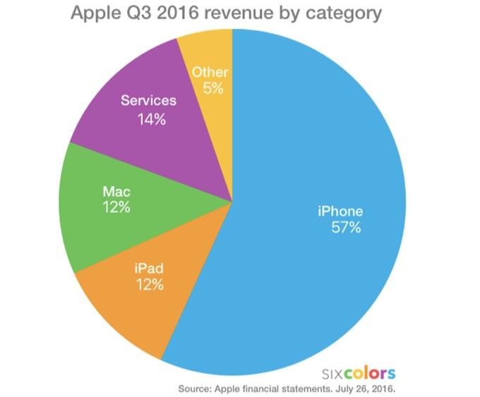 apple-2016-q3-chart