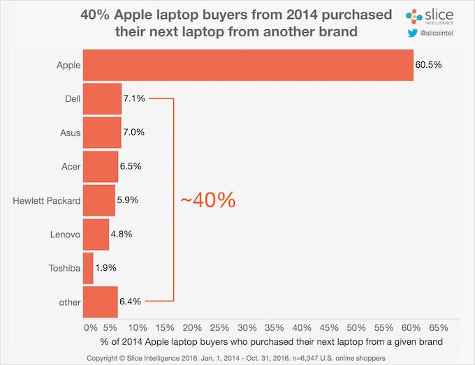 apple-laptop-buyers-next-brand