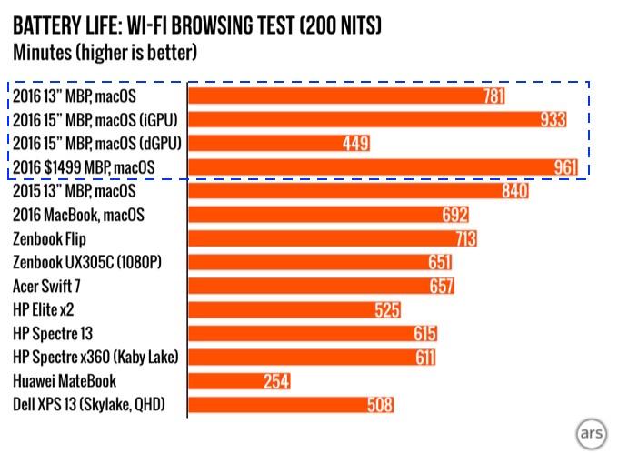 battery-life-bench-wi-fi-macbook-pro-late-2016-img1
