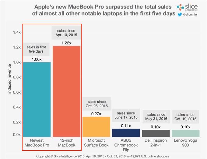macbook-pro-late-2016-and-macbook-2015-revenue
