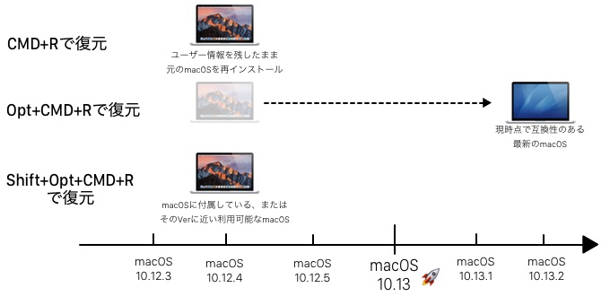 macOS 10.12.4 Sierraで導入された新しい再インストールオプション