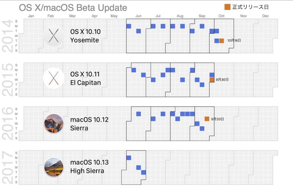 High Sierra beta Update履歴
