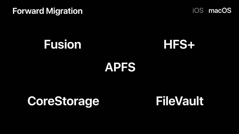 High SierraでAPFSへ自動変換されるフォーマット。