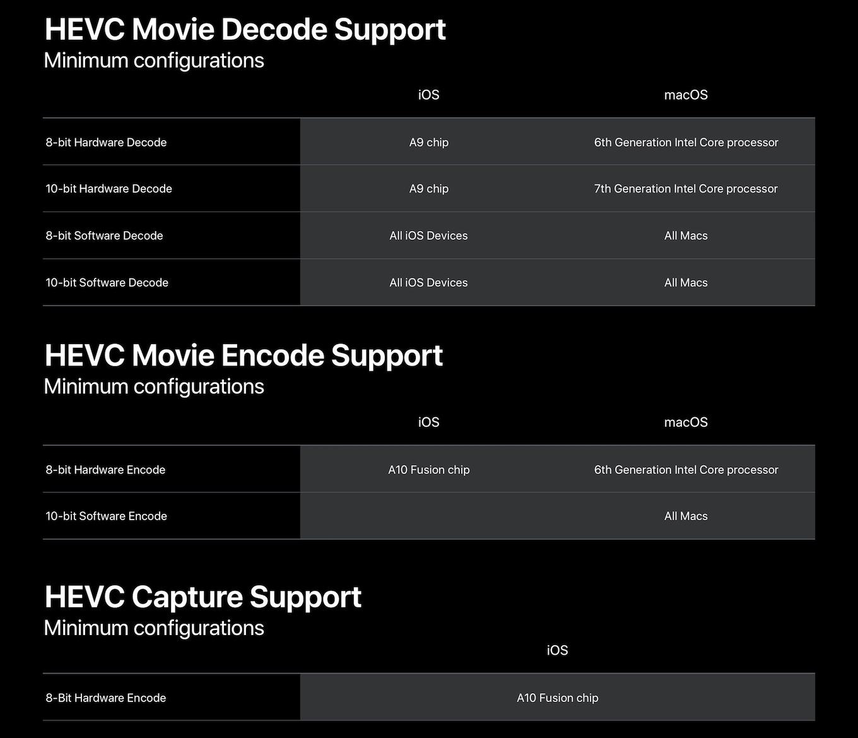 HEVCのエンコード、デコード、キャプチャをサポートしているMac/iOSデバイス。