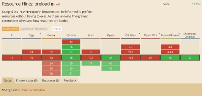 Safari Technology Preview v31でサポートされたPreload。