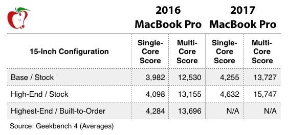 MacBook Pro 15インチ 2017と2016の比較。