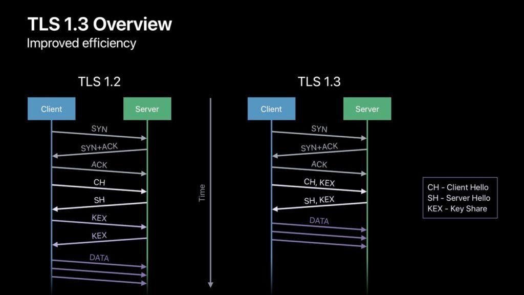 TLS 1.2と1.3の違い