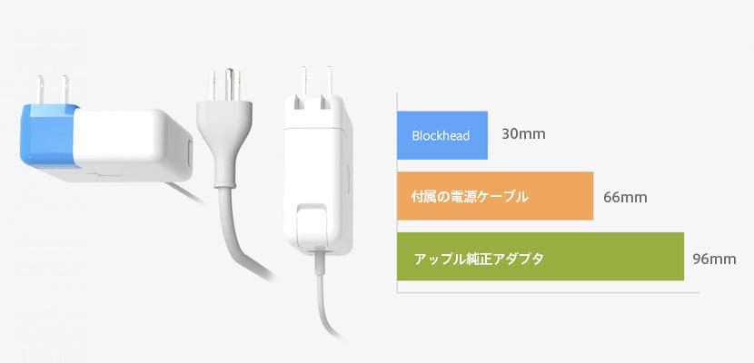 Apple電源アダプタとBlockheadの必要スペース比較