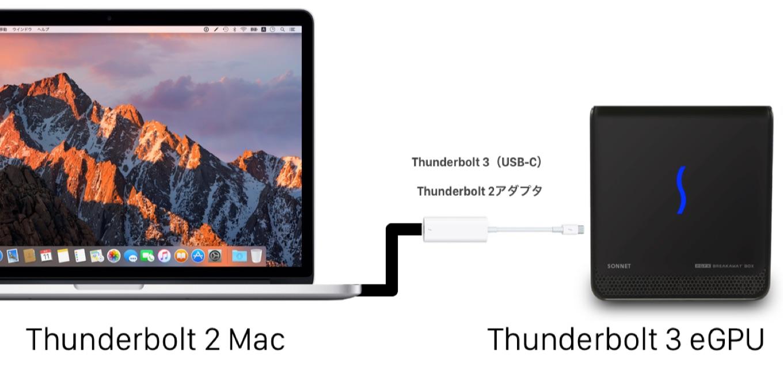 Thunderbolt 2のMacとThunderbolt 3のeGPU Boxの接続