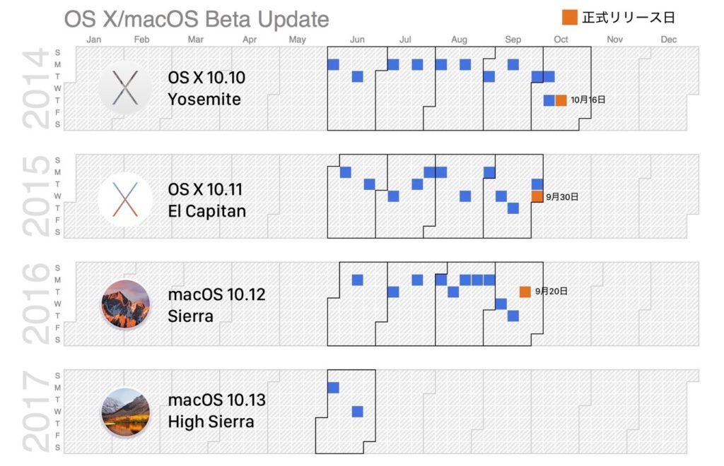 YosemiteからHigh SierraのDeveloper Betaのリリースカレンダー