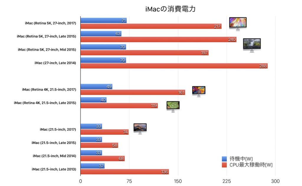 iMac 2017の電力消費量グラフ