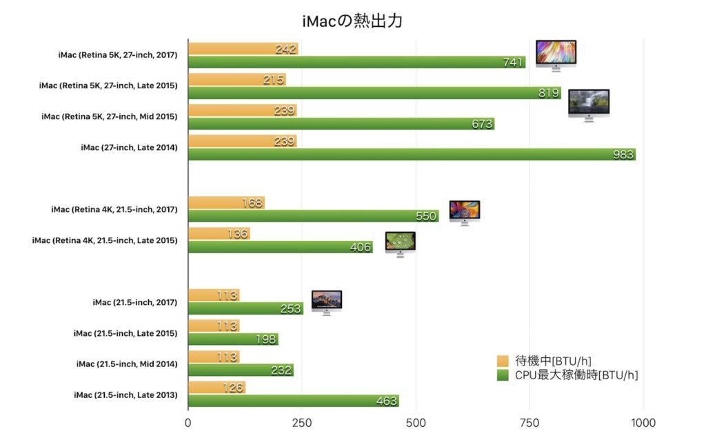 iMac 2017モデルのCPU最大稼働時の熱出力 (BTU)