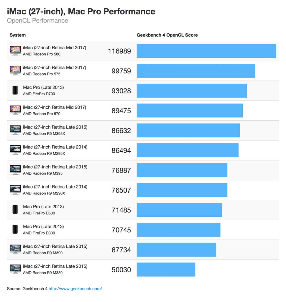 iMac 27インチ 2015 vs 2017のGPUスコア。