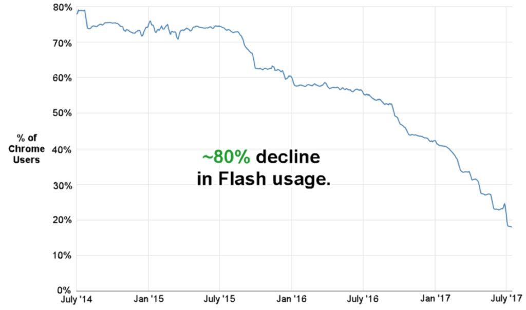 Google ChromeユーザーのFlash利用率