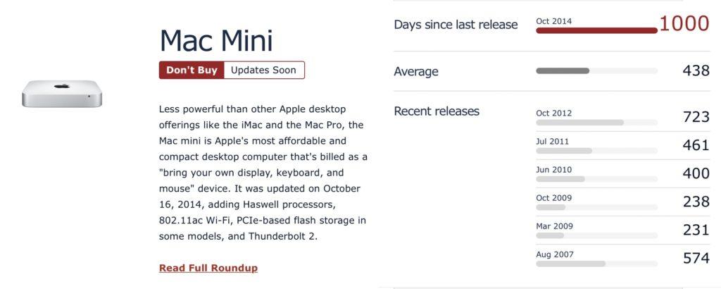 Mac miniがアップデートされないまま1000日が経過