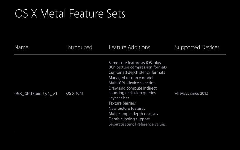 Metalのサポートリスト