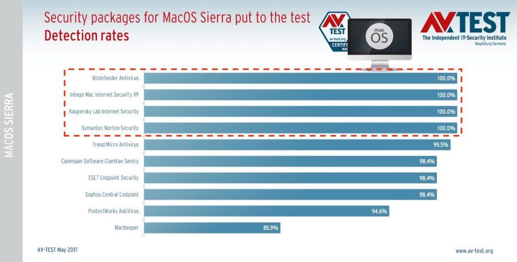 Mac用セキュリティアプリの2017年07月時点のマルウェア検出率