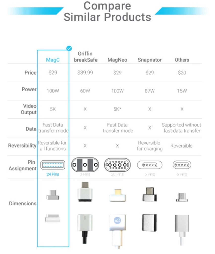 USB-C to MagSafeアダプタの比較